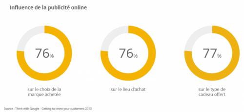 La publicité online et son influence durant Noël sur les sites e-commerce
