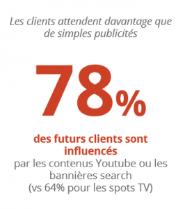 Les bannières YouTube influencent fortement les futurs clients des sites e-commerce