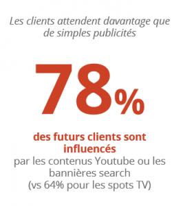 Les bannières YouTube influencent fortement les futurs clients des sites e-commerce