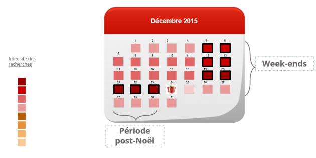 Les dates clés des achats de Noël pour les sites e-commerce
